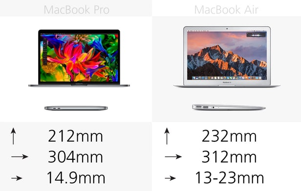 MacBook Air ja MacBook Pro koko